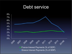 d-debt-has-low-interest-rates-and-distant-maturitiesalmost-half-the-debt-pays-no-interest-for-a-decade-now-greece-has-a-lower-interest-burden-than-france